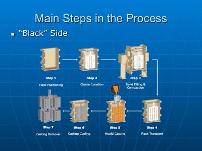 SAIF - Fundamentals of the Lost Foam Casting Process